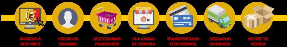 Santa Elvira - proceso de compra
